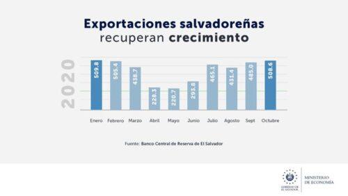 El Salvador reporta crecimiento en sus exportaciones